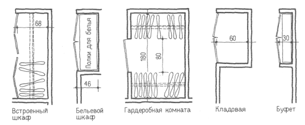 Встроенные шкафы. Проектирование жилых зданий