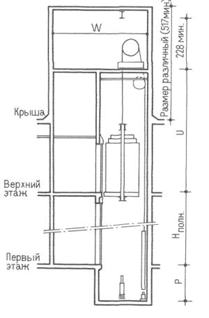 Лифты жилых зданий. Проектирование жилых зданий