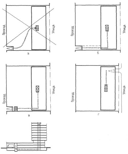 Прием грузов в многоквартирных домах. Организация обслуживания многоквартирных домов. Проектирование жилых зданий