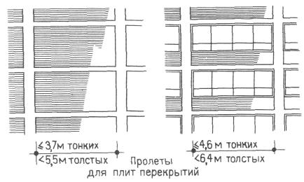 Пролеты фасадного ряда колонн. Конструктивные системы. Конструкции жилых домов. Проектирование жилых зданий