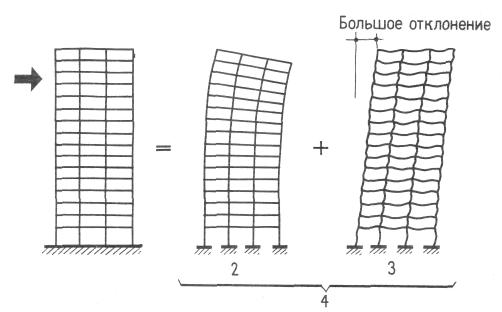Железобетонный рамный каркас. Восприятие горизонтальных нагрузок. Конструкции жилых домов. Проектирование жилых зданий