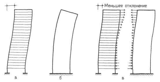 Железобетонный рамный каркас со стенами жесткости. Восприятие горизонтальных нагрузок. Конструкции жилых домов. Проектирование жилых зданий