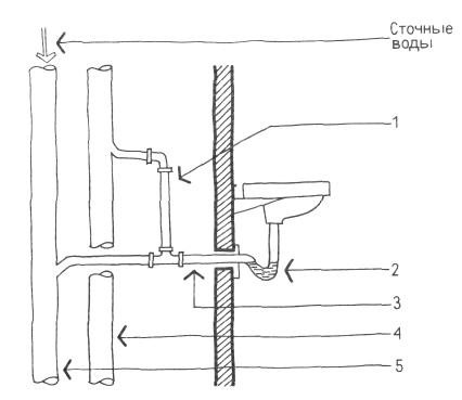 Типичное решение устройства сифона и вентиляции арматуры